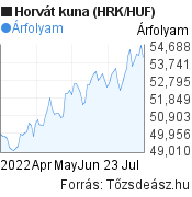 3 hónapos horvát kuna (HRK/HUF) árfolyam grafikon, minta grafikon
