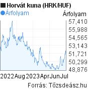 Horvát kuna (HRK/HUF) árfolyam grafikon, minta grafikon