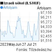 Izraeli sékel (ILS/HUF) árfolyam grafikon, 3 hónapos, minta grafikon