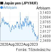 Japán yen (JPY/HUF) árfolyam grafikon, 3 éves, minta grafikon