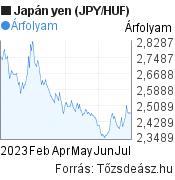 Japán yen (JPY/HUF) árfolyam grafikon, 6 hónapos, minta grafikon