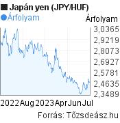 Japán yen (JPY/HUF) árfolyam grafikon, minta grafikon