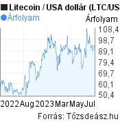 Litecoin-USA dollár árfolyam grafikon, minta grafikon