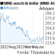 MNB ausztrál dollár árfolyam grafikon (MNB AUD/HUF), minta grafikon