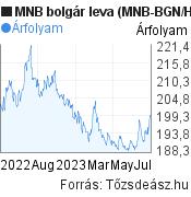 MNB bolgár leva árfolyam grafikon (MNB BGN/HUF), minta grafikon
