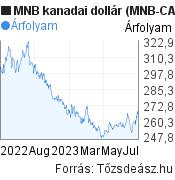 MNB kanadai dollár árfolyam grafikon (MNB CAD/HUF), minta grafikon