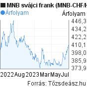 MNB svájci frank árfolyam grafikon (MNB CHF/HUF), minta grafikon