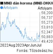 MNB dán korona árfolyam grafikon (MNB DKK/HUF), minta grafikon