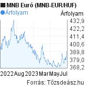 MNB Euró árfolyam grafikon (MNB EUR/HUF), minta grafikon