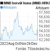 MNB horvát kuna árfolyam grafikon (MNB HRK/HUF), minta grafikon