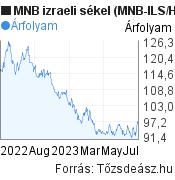 MNB izraeli sékel árfolyam grafikon (MNB ILS/HUF), minta grafikon