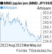 MNB japán jen árfolyam grafikon (MNB JPY/HUF), minta grafikon