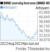 MNB norvég korona árfolyam grafikon (MNB NOK/HUF), minta grafikon