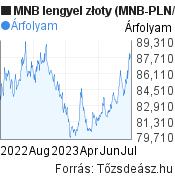 MNB lengyel złoty árfolyam grafikon (MNB PLN/HUF), minta grafikon