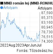 MNB román lej árfolyam grafikon (MNB RON/HUF), minta grafikon