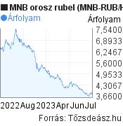 MNB orosz rubel árfolyam grafikon (MNB RUB/HUF), minta grafikon