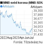 MNB svéd korona árfolyam grafikon (MNB SEK/HUF), minta grafikon