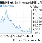 MNB ukrán hrivnya árfolyam grafikon (MNB UAH/HUF), minta grafikon