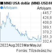 MNB USA dollár árfolyam grafikon (MNB USD/HUF), minta grafikon
