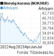 NOK/HUF árfolyam grafikon, 1 év