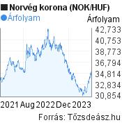 2 éves norvég korona (NOK/HUF) árfolyam grafikon, minta grafikon