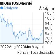 Olaj [USD/hordó] világpiaci árfolyam grafikon, elmúlt 1 év, minta grafikon