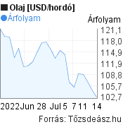 Olaj [USD/hordó] világpiaci árfolyam grafikon, elmúlt 1 hónap, minta grafikon