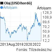 Olaj [USD/hordó] világpiaci árfolyam grafikon, elmúlt 10 év, minta grafikon
