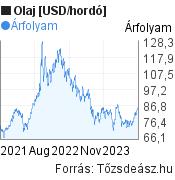 Olaj [USD/hordó] világpiaci árfolyam grafikon, elmúlt 2 év, minta grafikon