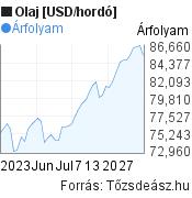 Olaj [USD/hordó] világpiaci árfolyam grafikon, elmúlt 2 hónap, minta grafikon