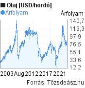 Olaj [USD/hordó] világpiaci árfolyam grafikon, elmúlt 20 év, minta grafikon