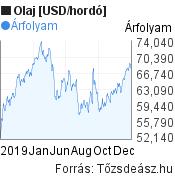 2019 évi olaj árfolyam grafikon, minta grafikon