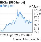 Olaj [USD/hordó] világpiaci árfolyam grafikon, elmúlt 3 év, minta grafikon