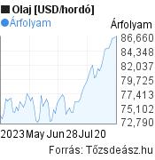 Olaj [USD/hordó] világpiaci árfolyam grafikon, elmúlt 3 hónap, minta grafikon