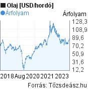Olaj [USD/hordó] világpiaci árfolyam grafikon, elmúlt 5 év, minta grafikon
