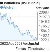 Palládium [USD/uncia] világpiaci árfolyam grafikon, minta grafikon