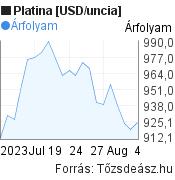 Platina [USD/uncia] világpiaci árfolyam grafikon, elmúlt 1 hónap, minta grafikon