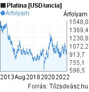 Platina [USD/uncia] világpiaci árfolyam grafikon, elmúlt 10 év, minta grafikon