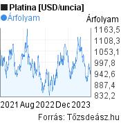 Platina [USD/uncia] világpiaci árfolyam grafikon, elmúlt 2 év, minta grafikon