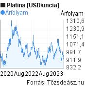 Platina [USD/uncia] világpiaci árfolyam grafikon, elmúlt 3 év, minta grafikon