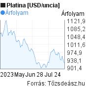 Platina [USD/uncia] világpiaci árfolyam grafikon, elmúlt 3 hónap, minta grafikon