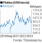 Platina [USD/uncia] világpiaci árfolyam grafikon, elmúlt 5 év, minta grafikon