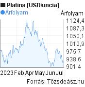 Platina [USD/uncia] világpiaci árfolyam grafikon, elmúlt 6 hónap, minta grafikon