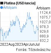 Platina [USD/uncia] világpiaci árfolyam grafikon, minta grafikon