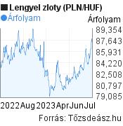 PLN/HUF árfolyam grafikon, 1 év