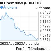 Orosz rubel (RUB/HUF) árfolyam grafikon, minta grafikon
