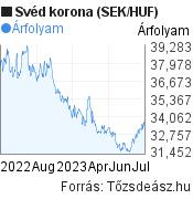 SEK/HUF árfolyam grafikon, 1 év