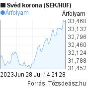2 hónapos svéd korona (SEK/HUF) árfolyam grafikon, minta grafikon