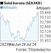 3 hónapos svéd korona (SEK/HUF) árfolyam grafikon, minta grafikon