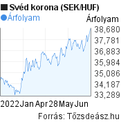 6 hónapos svéd korona (SEK/HUF) árfolyam grafikon, minta grafikon